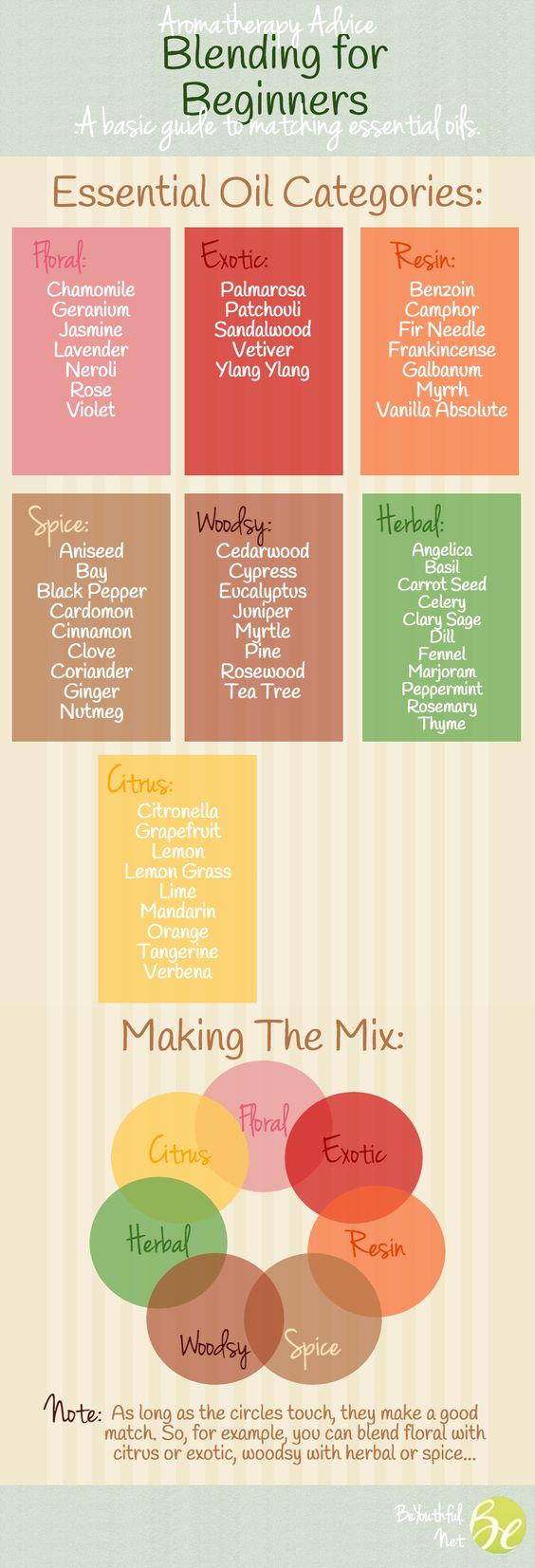 essential oil categories