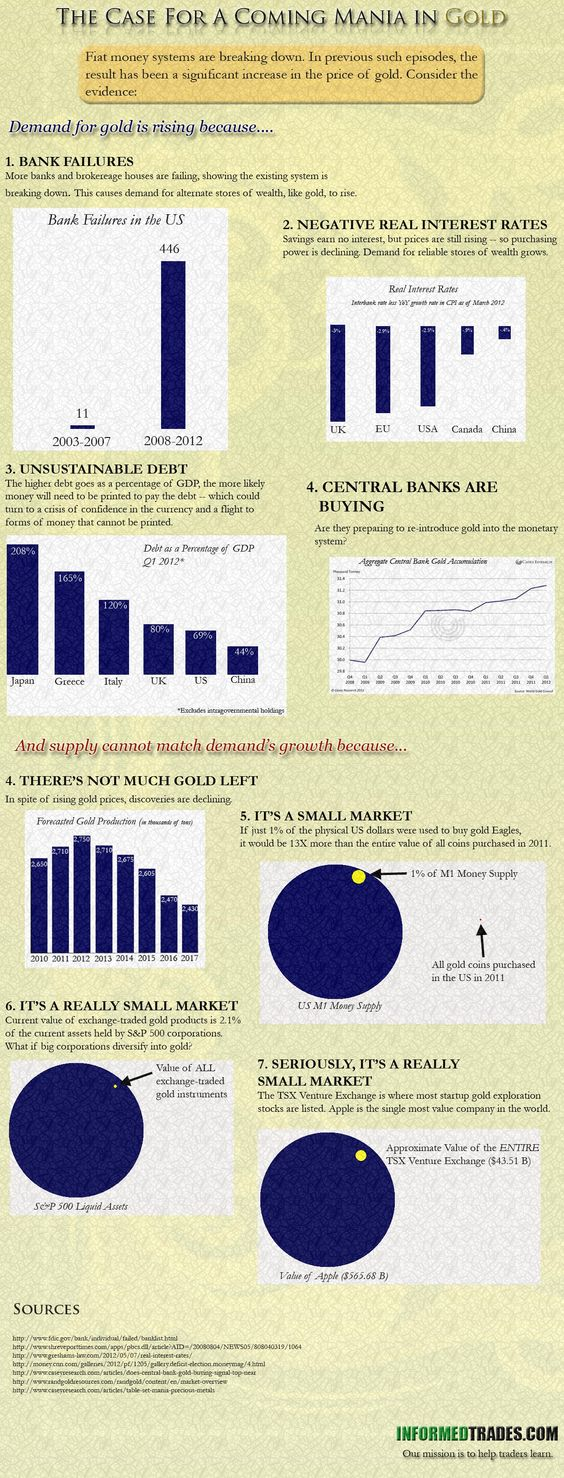 INFOGRAPHIC: The Case for a Coming Mania in Gold - InformedTrades