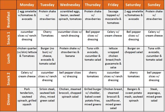 Image result for 1st week banting meal plan