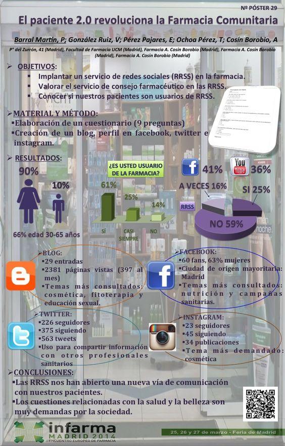 Póster sobre #RRSS y #farmacia presentado en #Infarma2014