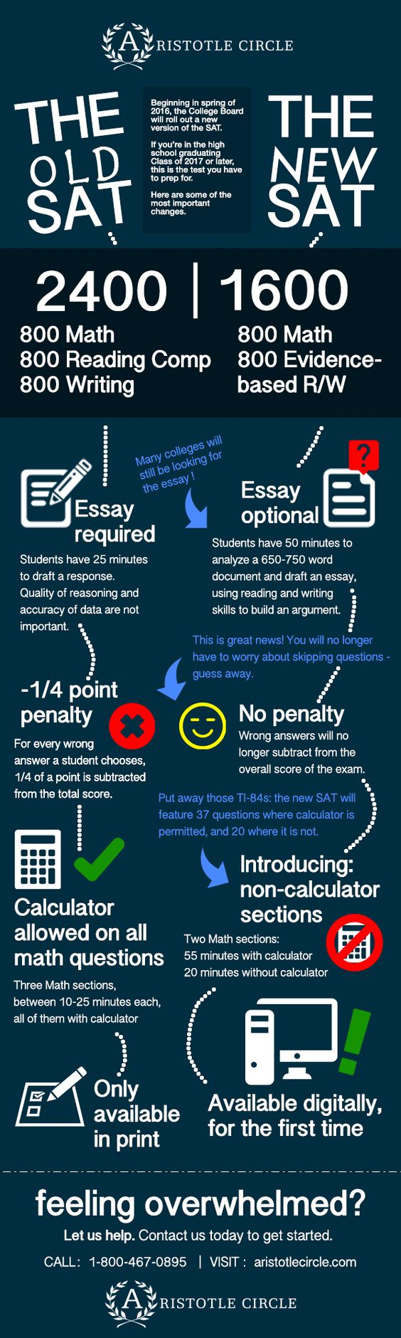 The Old SAT vs. The New SAT: Infographic | Aristotle Circle