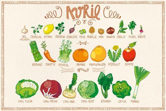 Calendrier des fruits & légumes d'Avril