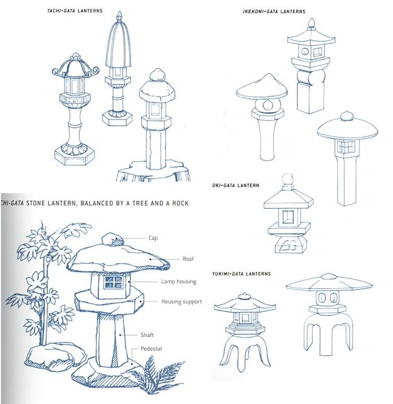 Types of Japanese stone lanterns -- after clicking scroll down to the bottom of the page to see this image