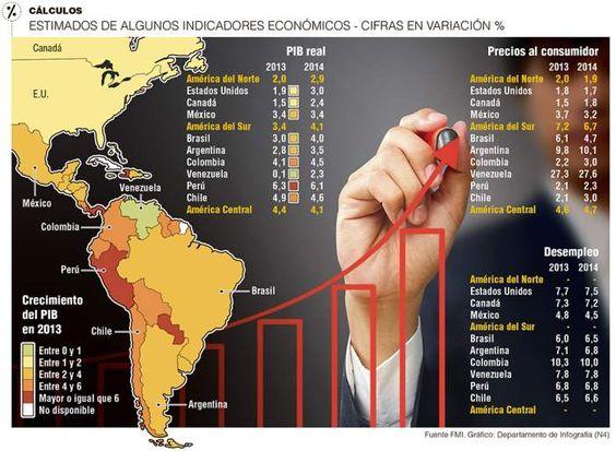 Cálculos Estimados de Algunos Indicadores Económicos - Cífras en Variación % #Negocios