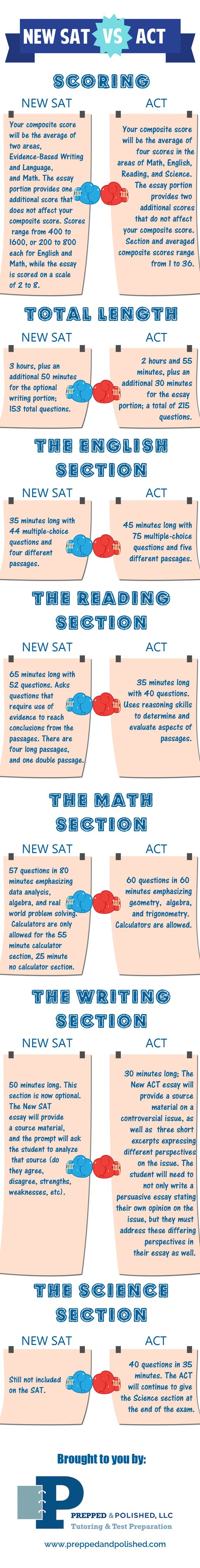 New SAT vs ACT Infographic Not sure which test is best for you, the New SAT or the ACT? Check out our colorful, fun infographic detailing the differences bw the NewSAT and the ACT Test. Visit Preppedandpolished.com for SAT or #ACT tutoring and testprep