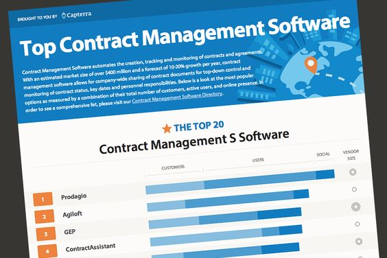 Top Hospitality Property Management Software #hotelsoftware - contract management