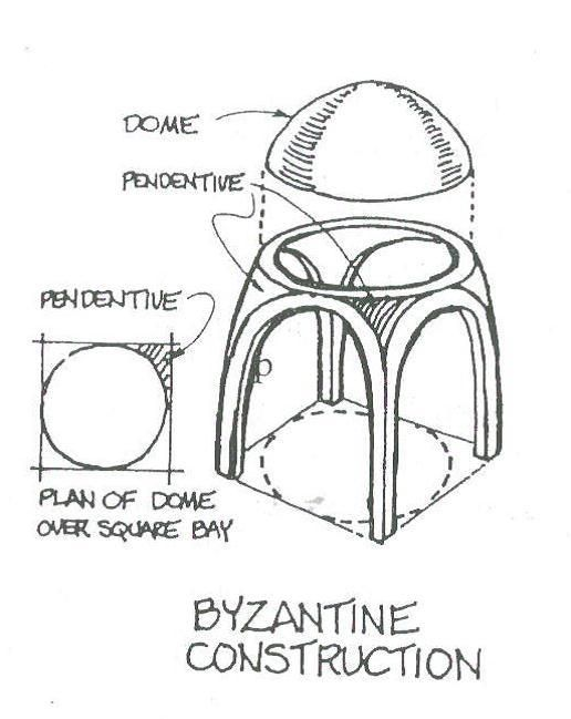 Pendentive solution for building circular dome over for Architecture byzantine definition