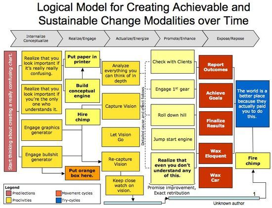 The mother of all Logic Models Business Pinterest Program - logic model template