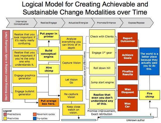The mother of all Logic Models Business Pinterest – Logic Model Template