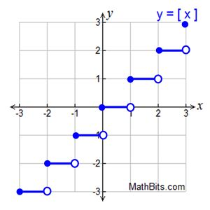 how to solve piecewise functions with absolute values