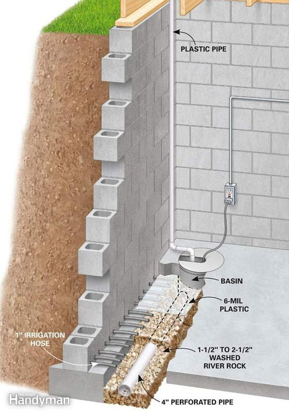 How to waterproof a basement the family handyman for Wall drainage system