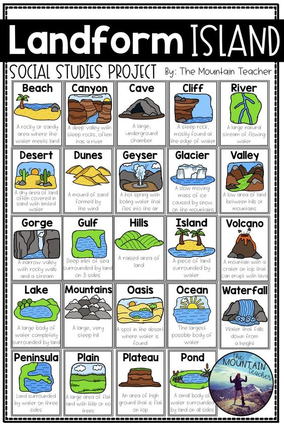 Engage your students in learning about landforms by having them apply their knowledge of various landforms to create a project... LANDFORM ISLAND! Students will work alone or in groups to research 24 different landforms, draft a plan for their island, write all about their island and publish a poster of their islands.