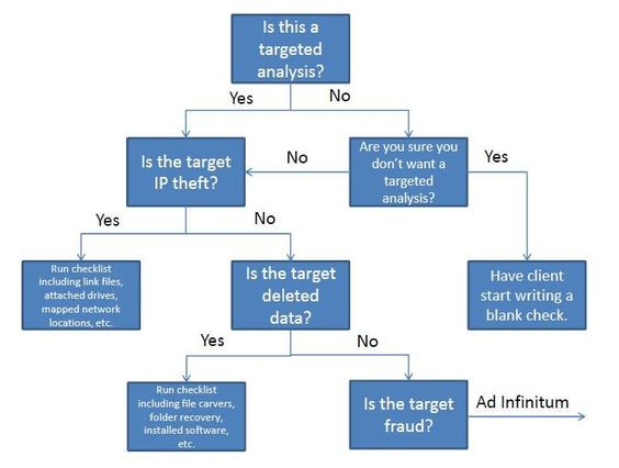Decision Tree  Tree Templates And Templates On Pinterest