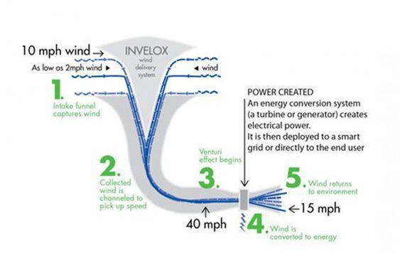 Invelox Wind Energy Energy Alternative Energy