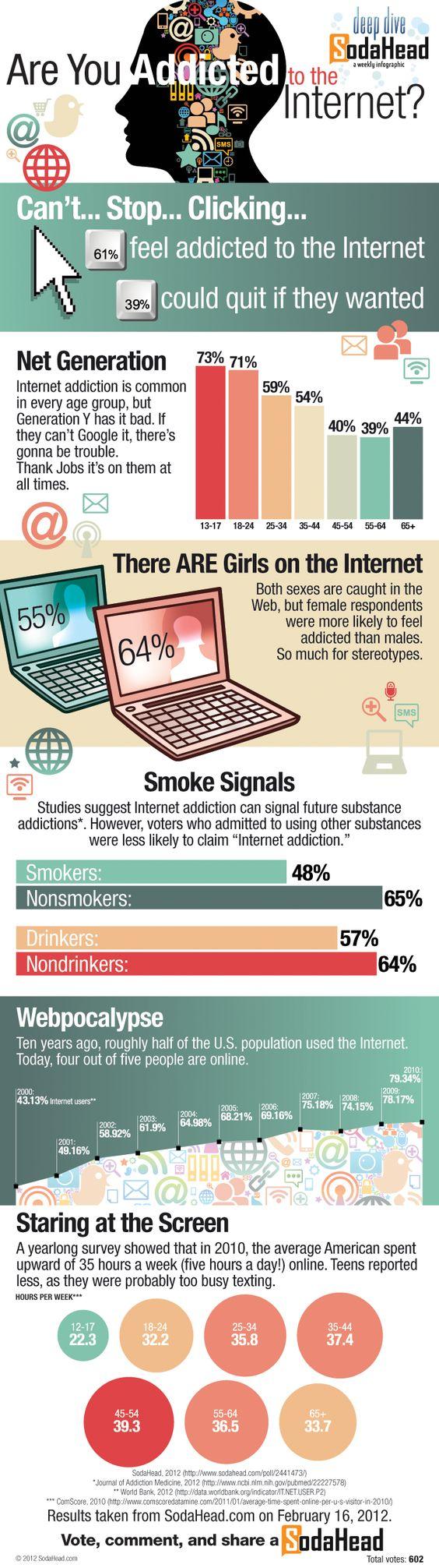 Infografika: Jste závislí na Internetu?