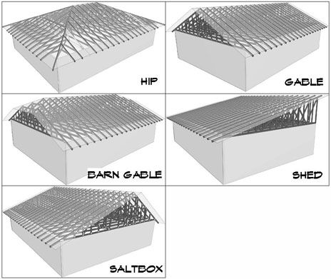 Southwest truss types building pinterest roof styles for Roof truss styles