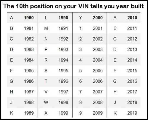 Vin Number Decoder In 2020 Vin Automotive Repair Car Detailing