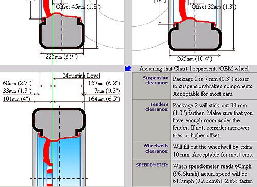 Calculate tire diameter and clearance Custom rims, wheel tire - tire conversion chart