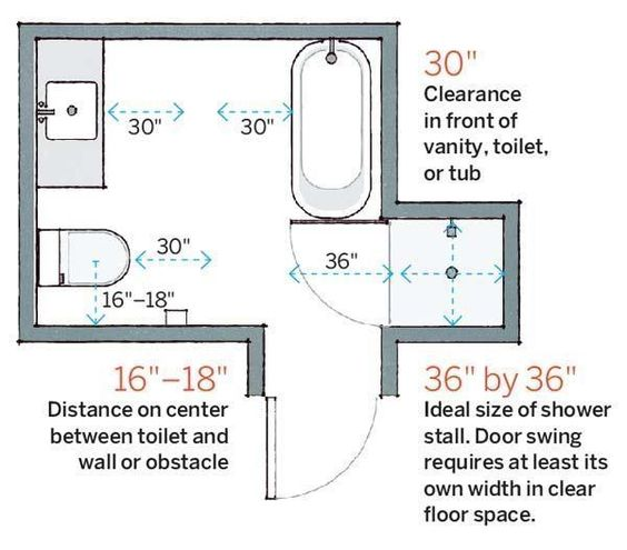 Before you plan your next bath remodel, consider these key measurements. | Illustration: Arthur Mount | thisoldhouse.com: Master Bathroom Layout, Bathroom Measurements, Bathroom Design Layout, Bathroom Layout Plans, Bathroom Layout Ideas, Bathroom Dimensions, Bathroom Layouts Plans