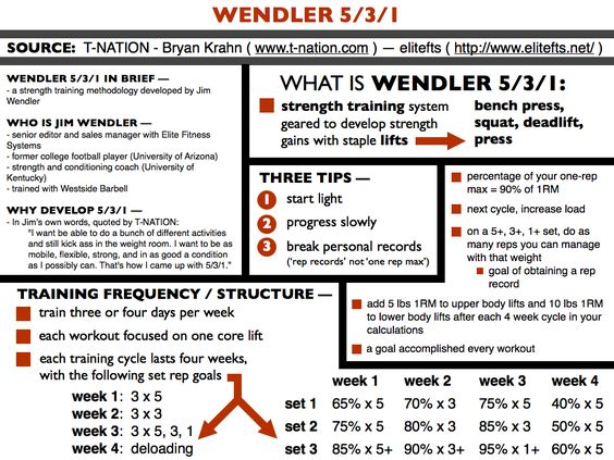 5-3-1-how-to-build-pure-strength Workout Pinterest