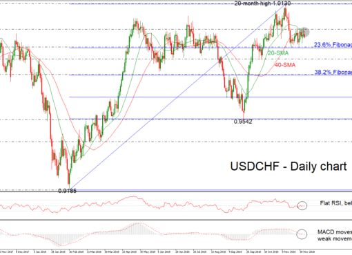 Technical Analysis Usd Chf Lacks Clear Direction Technical