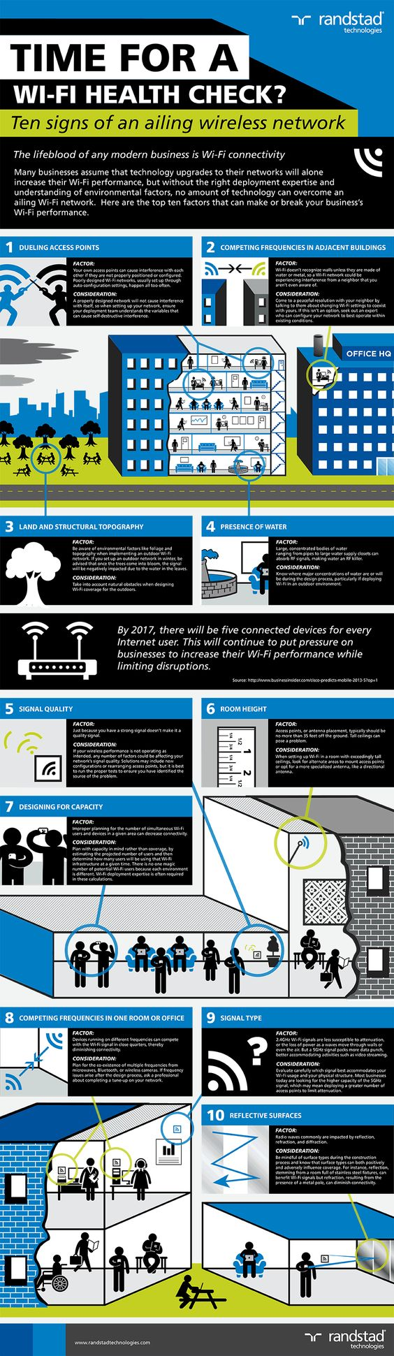 Infographic: Improve office Wi-Fi with these 10 Pointers from Randstad Technologies.