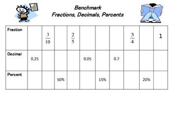 math worksheet : here s a chart of benchmark fractions decimals and percents  : Fraction Decimals Percents Worksheets