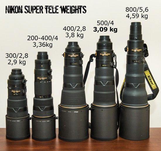Camera Lens Camera Lens Canon Camera Lens Nikon Camera Lens Focus Camera Lens Guide Cameralenscanon Nikon Camera Lenses Dslr Photography Tips Nikon