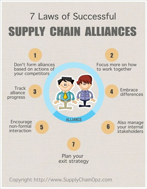 effective supply chains for the success Learn how to increase supply chain productivity: start with engaged, proactive employees who communicate effectively & adhere to procedural standards the five guidelines featured in this post will help you increase productivity across your supply chain and build a performance-driven culture.