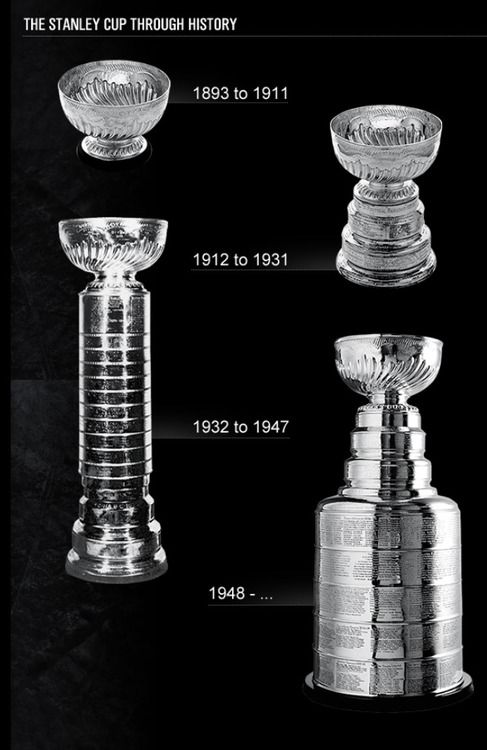 The evolution of the Stanley Cup... Once you're on it, you're on it forever.