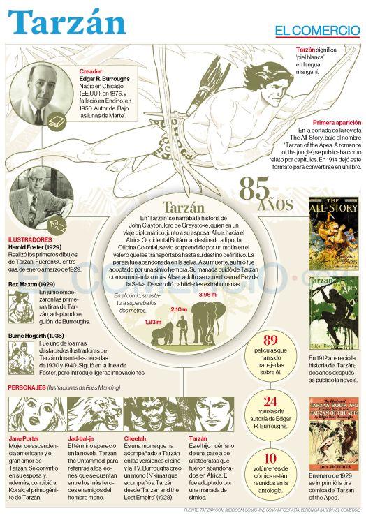 Infografía Tarzan cumple 85 años / El Comercio (Ecuador) autor: Verónica Jarrín D.