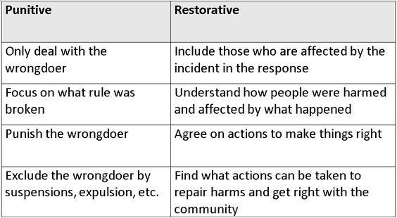 So I've already talked about restorative justice and how it's changing behavior management and discipline in schools. Now I will give an update on what I am working on with the fourth grade in the classroom. Let's talk peace circles or, as we refer to them here, social circles. Social circles have started off with …