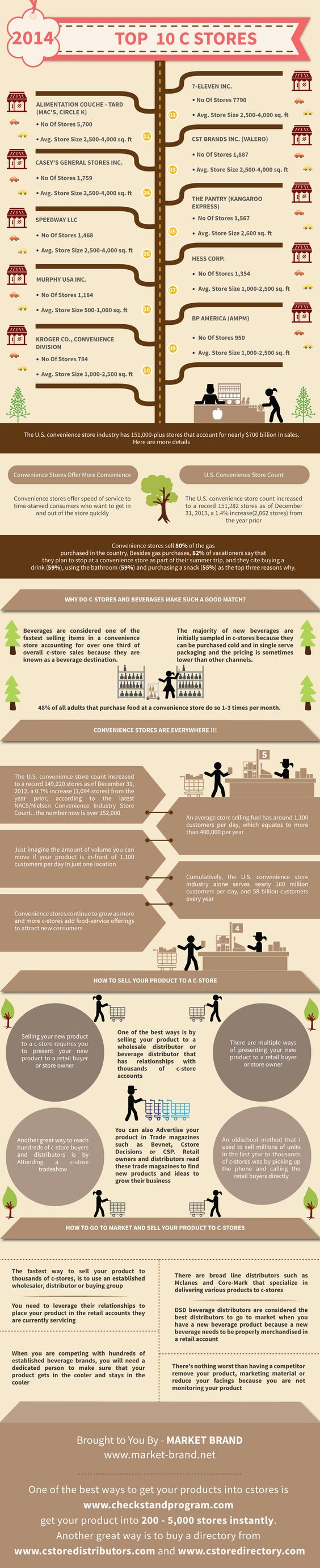 The Top C Store Chains, Distributors, and brokers as well as the process to get your product into them. This infographic shows you exactly what you need to know in a glimpse in order to talk to C Stores and gain distribution.