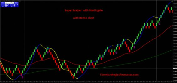 Super Scalper With Martingale Renkocharts Forex Scalper