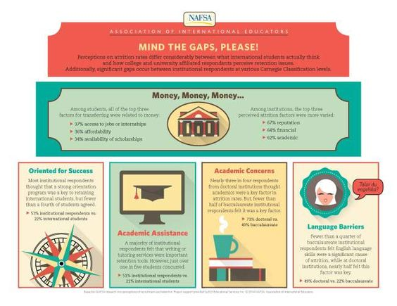 NAFSA infographic about opinions on student retention.