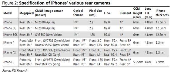 클리앙 > 새로운소식 > [루머] KGI 애널리스트: 차기 아이폰은 4.08인치, 얇아진 두께, HD급 전면카메라 채용 - via http://bit.ly/epinner