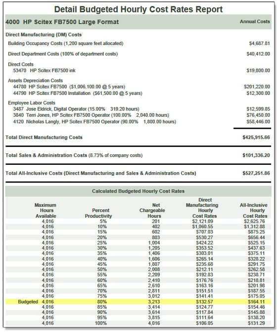 Example costratesadvisor Budgeted Hourly Cost Rates Summary - what does sop stand for in business