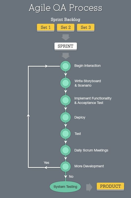 How #agile #Testing helps build better Software Products http://www.netsolutionsindia.com/blog/agile-testing-for-software-products/ #appsec