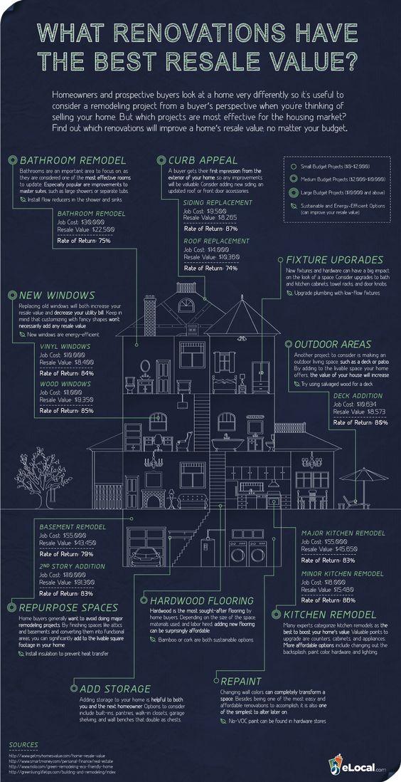 Best Renovations for Resale Value