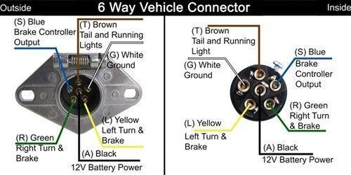 Wiring Diagram For Trailer Light 6-way - bookingritzcarlton.info | Trailer  wiring diagram, Trailer light wiring, TrailerPinterest