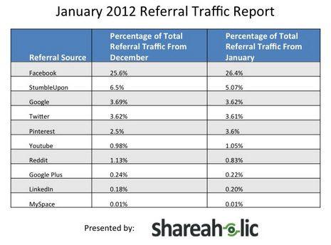Pinterest Drives more Traffic than LinkedIn and Google Plus