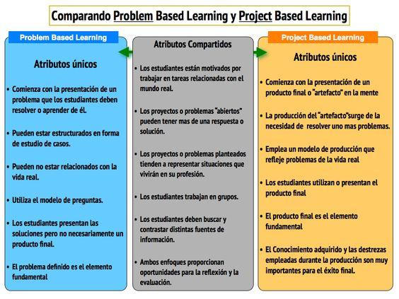 ¿Aprendizaje Basado En Problemas O Aprendizaje Basado En Proyectos? | The Flipped Classroom