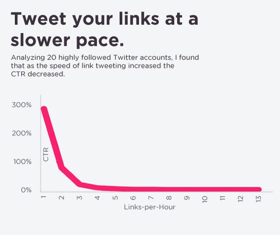 Tweet or retweet every two hours to optimize click-through rate.