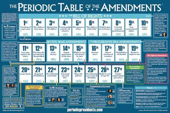 Periodic Table Of Amendments Chart Amendments Activities