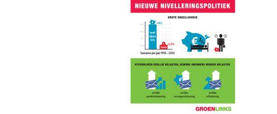 Hoog tijd voor Nieuwe Nivelleringspolitiek! @groenlinks  Jesse Klaver doet vijf voorstellen om vermogensongelijkheid te lijf te gaan: https://groenlinks.nl/nieuws/groenlinks-bepleit-nieuwe-nivelleringspolitiek  Lees het pamflet 'Nieuwe Nivelleringspolitiek' op de website van GroenLinks!  Hyperrijken worden slapend steeds rijker, en betalen heel weinig belasting. Dat in schrijnende tegenstelling tot gewoon werken: arbeid is de laatste decennia juist steeds zwaarder belast. Dat is…