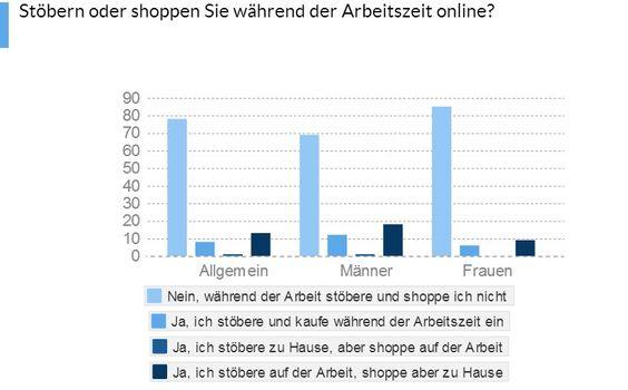 Onlineshoppen während der Arbeitszeit nimmt immer mehr zu - http://www.onlinemarktplatz.de/47313/onlineshoppen-waehrend-der-arbeitszeit-nimmt-immer-mehr-zu/