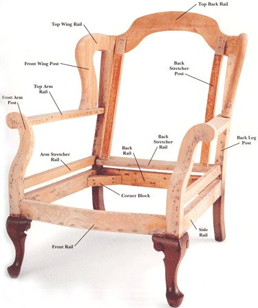 Anatomy Of A Chair Upholstery Construction Pinterest Upholstery Anatomy And Wingback Chairs