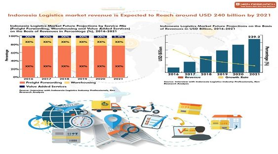 Indonesia Logistics Market Logistic Cost In Indonesia Sea Freight Forwarding Market Air Freight Forwarding Industry R Logistics Marketing Industry Research