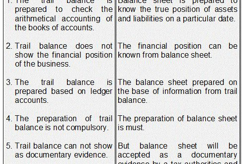 Difference Between Trial Balance And Balance Sheet  Accounting
