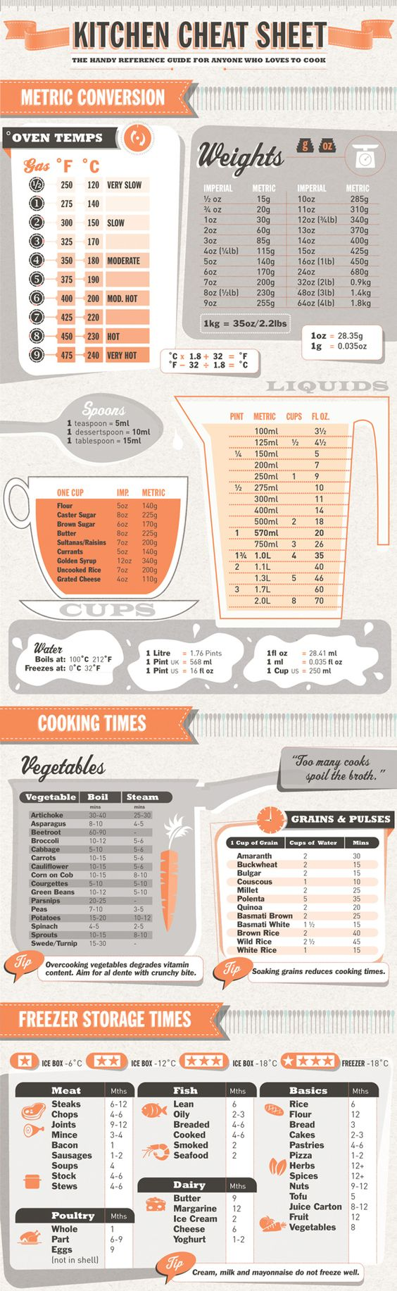 Metric equivalents for cooking and baking. By volume, weight or measure.: